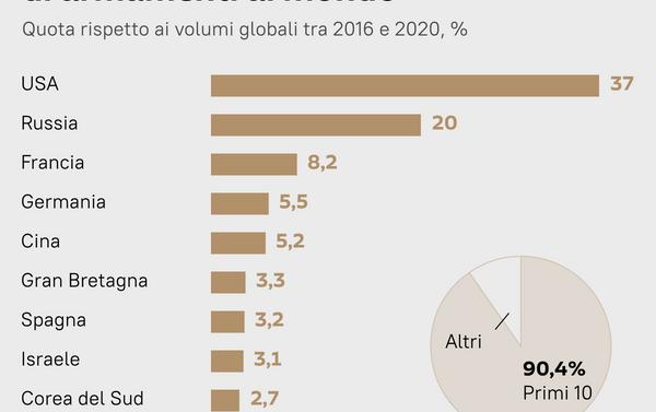 Primi 10 paesi esportatori di armamenti al mondo - Sputnik Italia