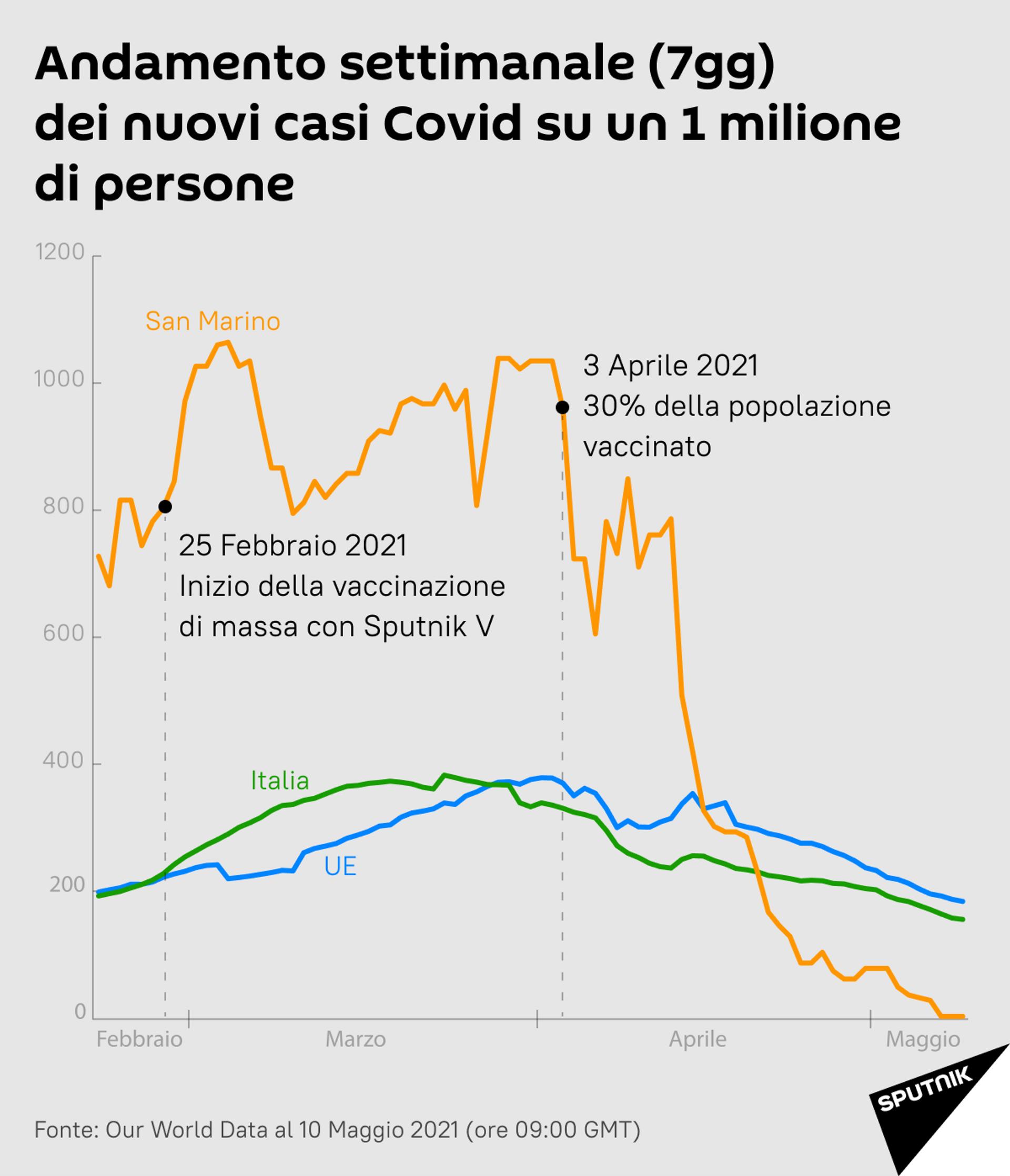 Andamento settimanale dei nuovi casi Covid: San Marino/Italia - Sputnik Italia, 1920, 18.05.2021