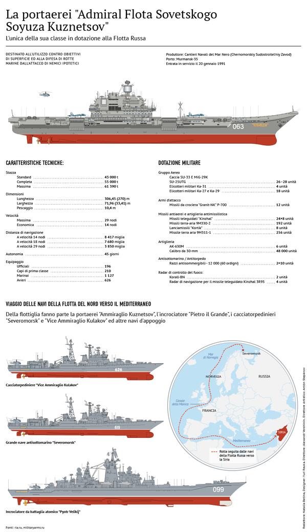 Infografica sulla portaerei Ammiraglio Kuznetsov - Sputnik Italia
