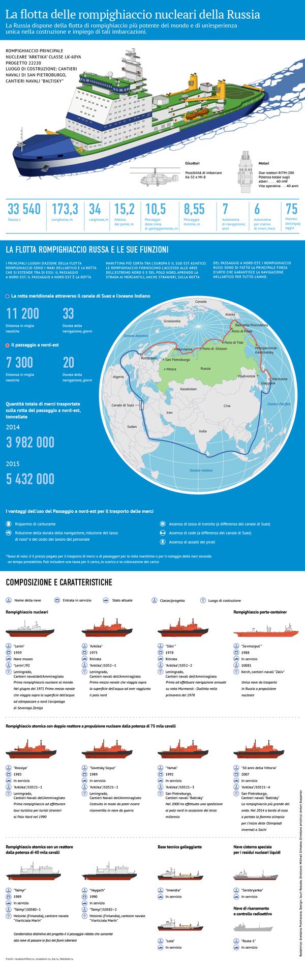 Rompighiaccio nucleari della Russia - Sputnik Italia