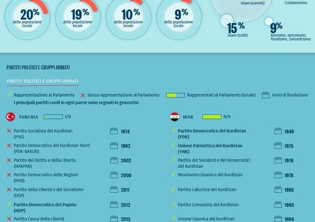La popolazione curda nel Medio Oriente