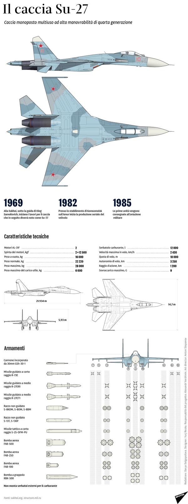 Il caccia Su-27 - Sputnik Italia
