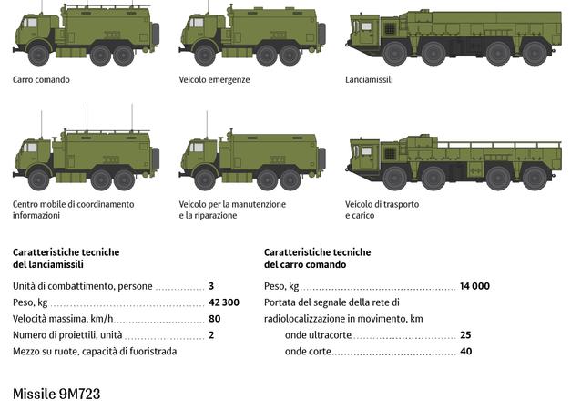 Il sistema balistico tattico Iskander