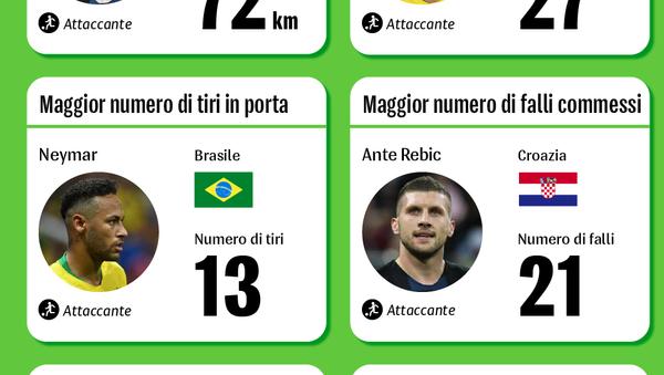 I Top Players di Russia 2018 - Sputnik Italia