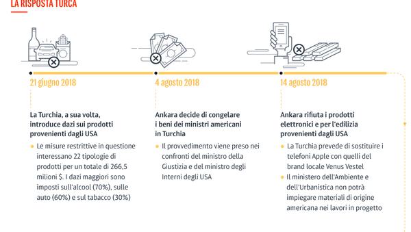 Sanzioni americane contro la Turchia - Sputnik Italia