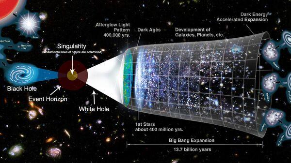 Modello di possibili evoluzioni di un multiverso o di un universo, con al centro un buco bianco che crea il Big Bang - Sputnik Italia
