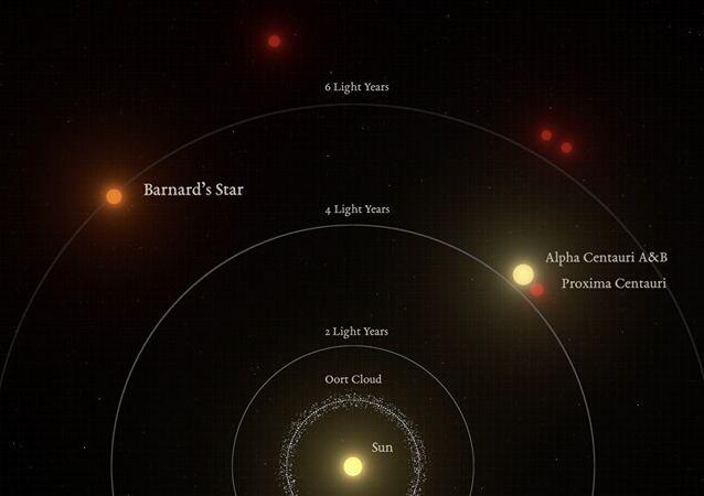 Il sistema solare e le stelle vicine