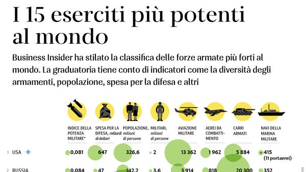 I 15 eserciti più potenti al mondo - Sputnik Italia