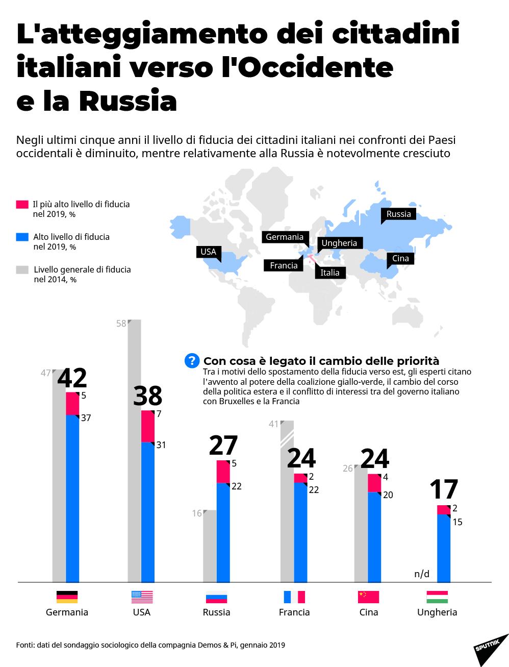 L'atteggiamento degli italiani verso la Russia e l'Occidente