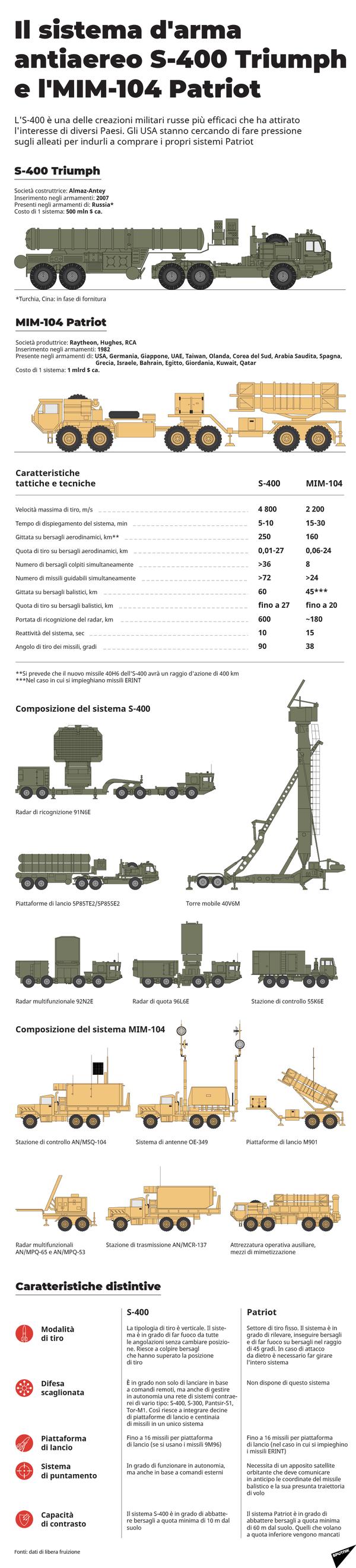 Il sistema d'arma antiaereo S-400 Triumph e l'MIM-104 Patriot - Sputnik Italia
