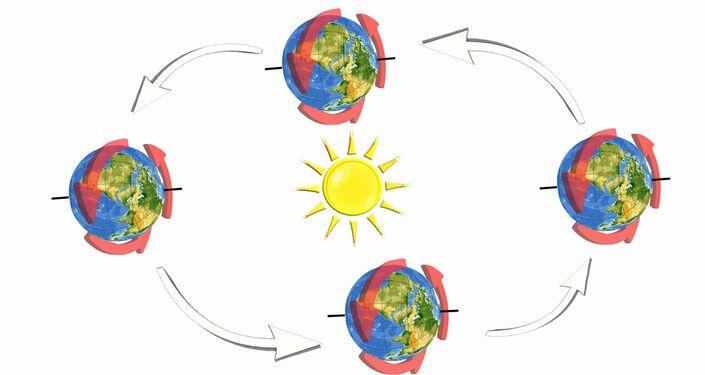 (figura 4) Inclinazione asse terrestre a 85°