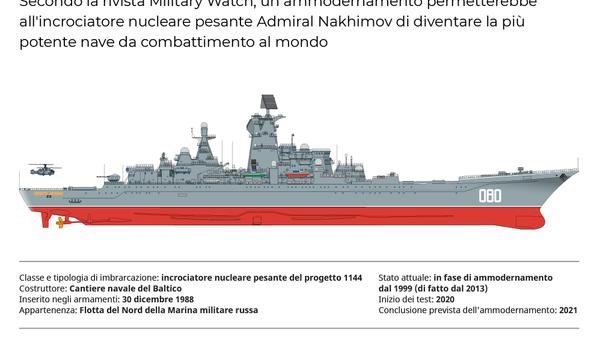 L'incrociatore nucleare pesante Admiral Nakhimov - Sputnik Italia