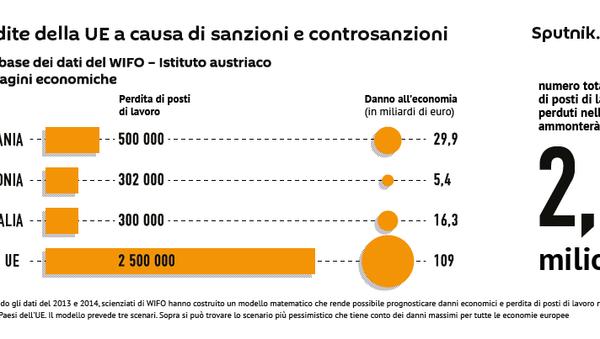 Le perdite causate dalle sanzioni all'Europa - Sputnik Italia