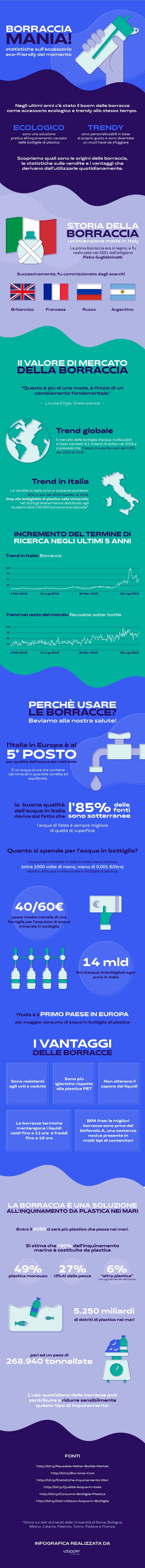 Perché le borracce ecologiche sono di moda in Italia? - Sputnik Italia